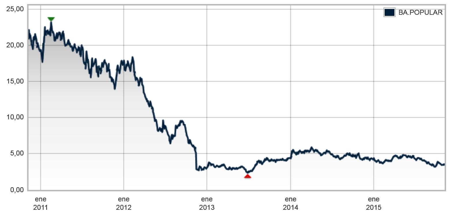Qué hacer si compró bonos convertibles del Popular