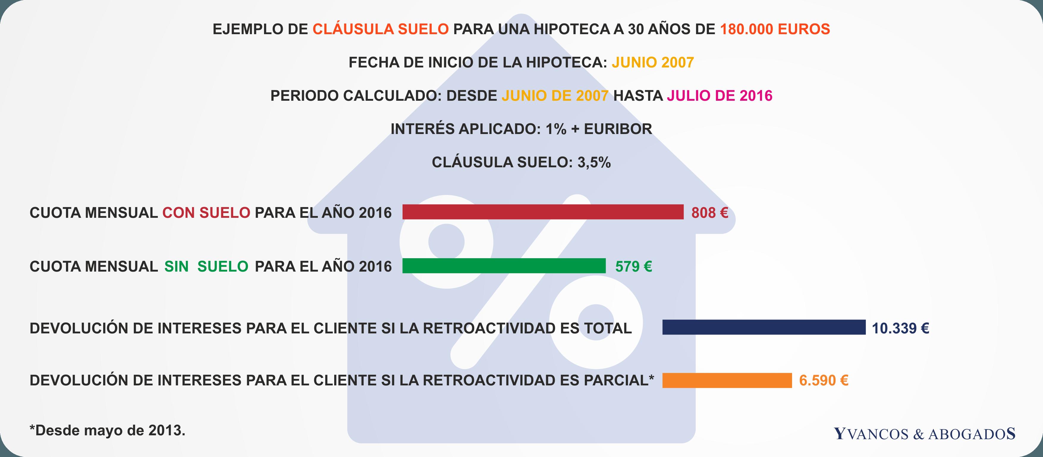 Nueva sentencia de cl usula suelo con retroactividad total for Clausula suelo popular 2016