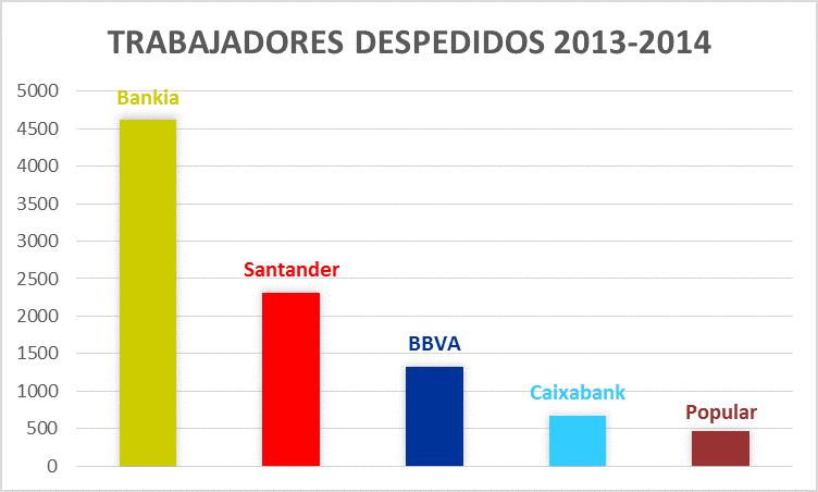 Trabajadores despedidos en el sector bancario