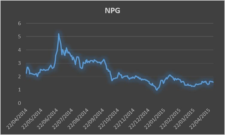 Evolución histórica de las corizaciones de NPG