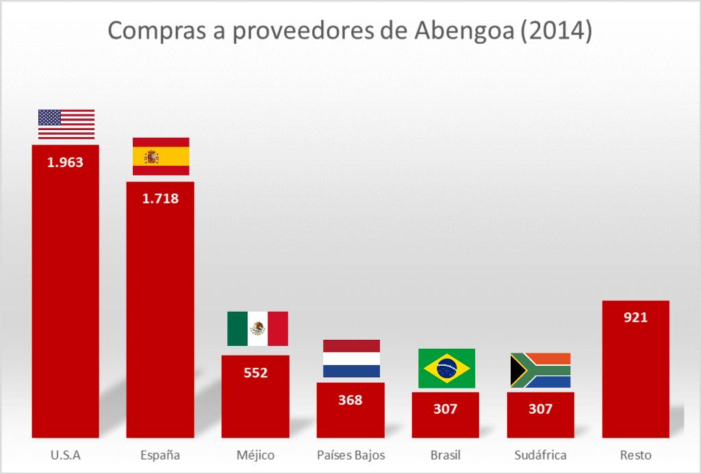Compras a proveedores de Abengoa (2014)