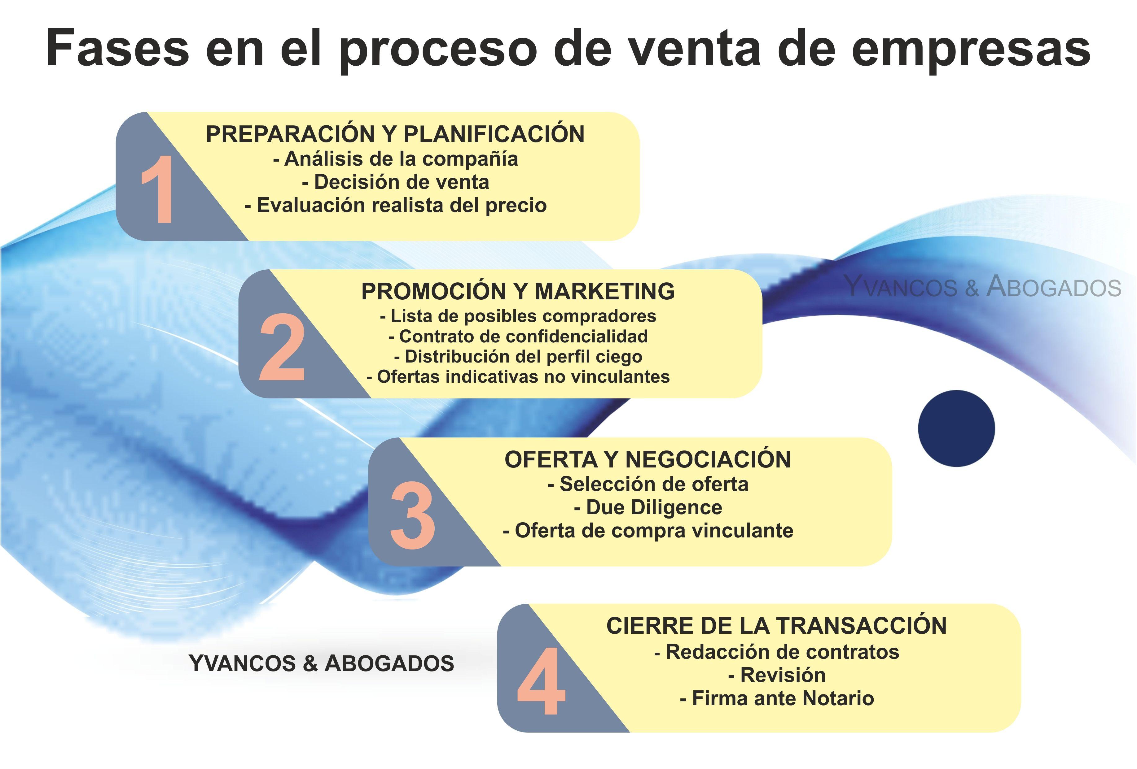 Fases en el proceso de venta de empresas