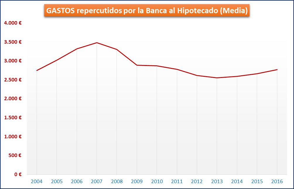 GASTOS repercutidos por la Banca al Hipotecado (Media)
