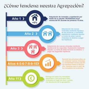 ¿Cómo funciona nuestra Agrupación de Inversiones Inmobiliarios?