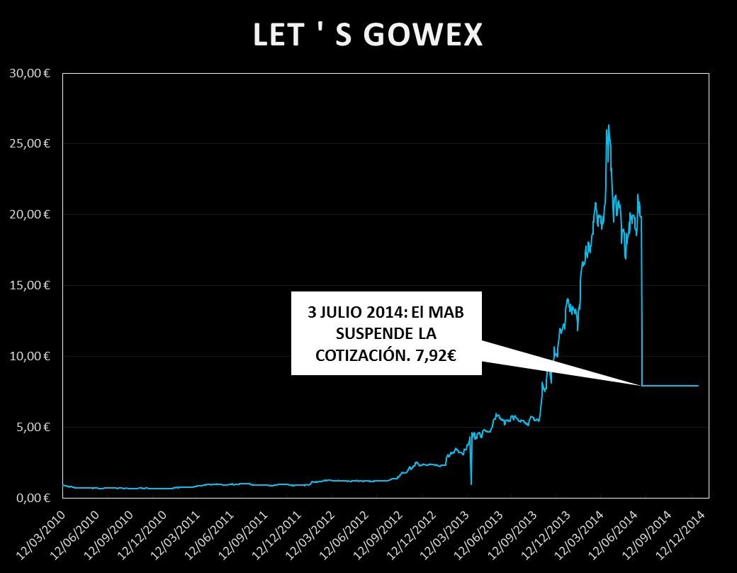 Caso gowex novedades 2 de abril de 2018 yvancos abogados for Novedades clausula suelo