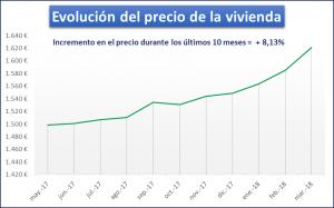 Invertir alquiler - Yvancos Abogados