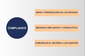 Compliance Yvancos Abogados