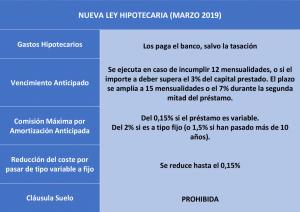 reforma hiptecaria 2019