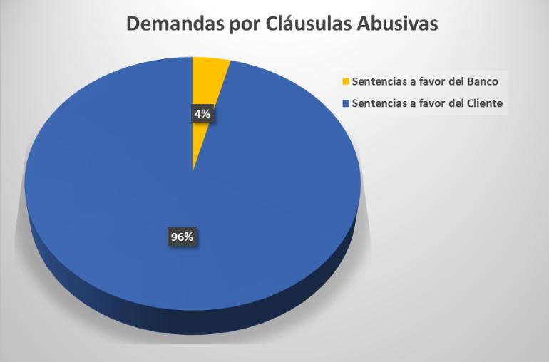 sentencias por clausulas abusivas